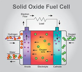 SOFC (Solid Oxide Fuel Cell)